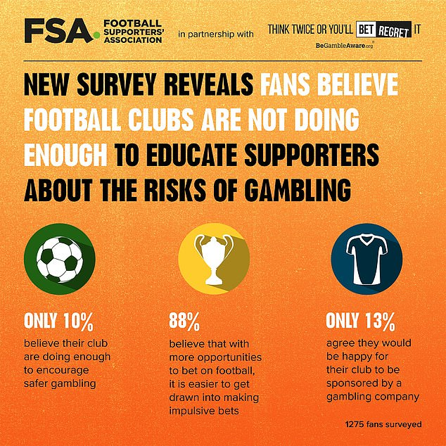GambleAware And Football Supporters Association Join Forces For Safer Gambling
